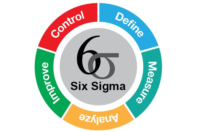 Lean Six Sigma Black Belt Course and Exam (Online Certificate) 55 ...